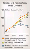 Outlooks_global_oil_production