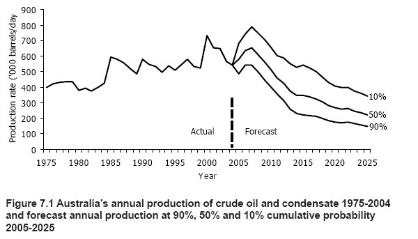 """study of peak oil and gas essay The term """"peak oil"""" is catchy but slightly misleading in that it suggests a specific date of peak production in the real world, the top part of the oil production bell curve is almost flat once the top of the curve is."""