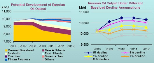 Iea_russian_forecast