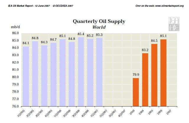 IEA Supply Data