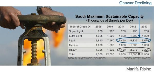 future Saudi capacity