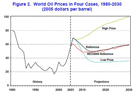 Eia_price_projections_2007